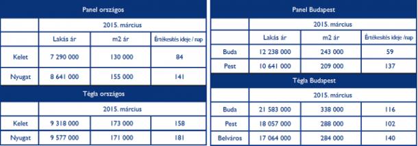 Lakásár adatok 2015. március
